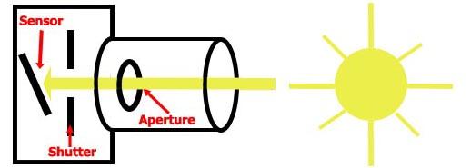 Camera diagram - exposure, shutter open