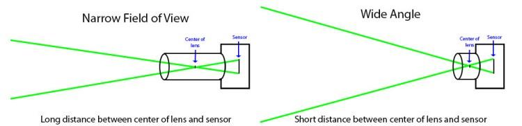 Focal lengths diagram