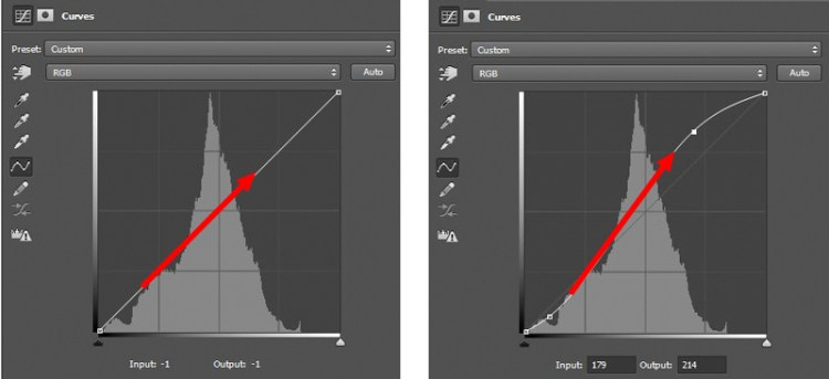 The histogram to the left is unchanged.  Notice that in the histogram to the right, we have steepened the slope of the curve through the part of the image where the most pixels reside.