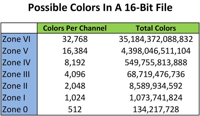8-bits vs. 16-bits: chart showing bit depth of 16-bits