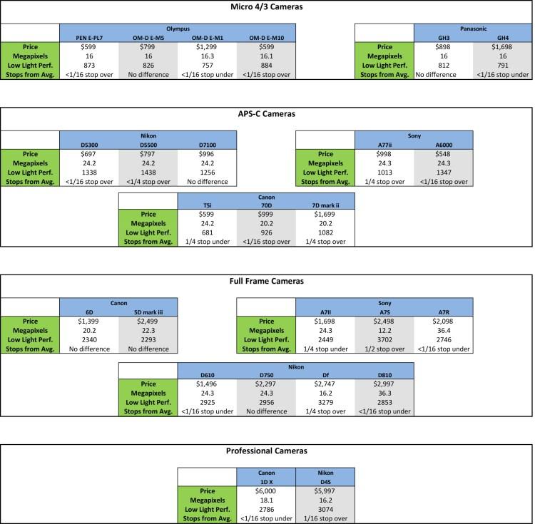 Low light performance chart for digital cameras using DxO Mark testing data
