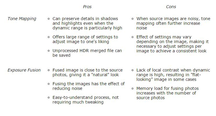 Photomatix comparison of tone mapping and exposure fusion