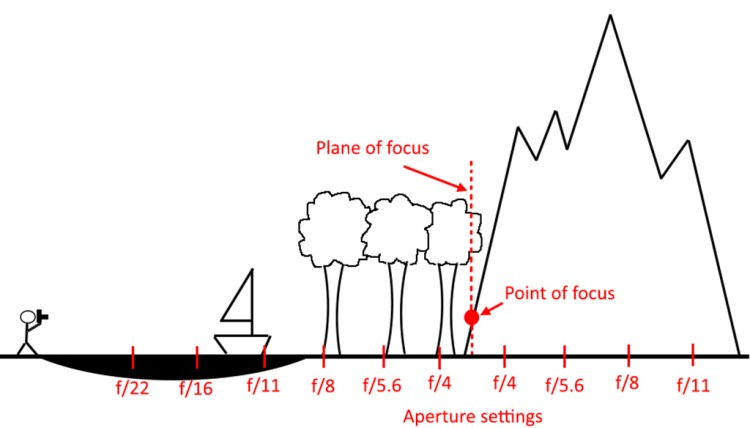 This stick figure set his focus at the near base of the mountain (the point of focus). That creates a line at which everything is in focus (the plane of focus). The aperture values at the bottom show that the smaller the aperture (the larger the f/ number), the more of your picture will be sharp.
