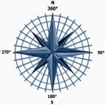 360 Degrees Compass