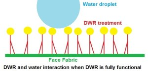 Water behviour when DWR is functional