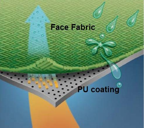 pu coating fabric