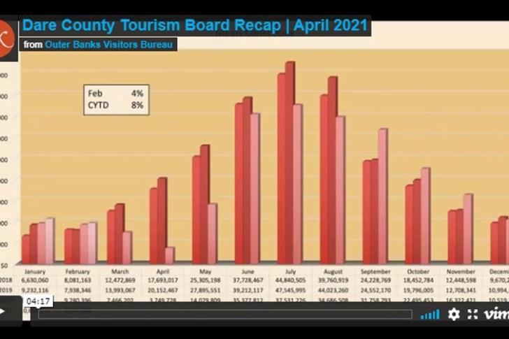 Dare County Tourism Board Recap | April 2021