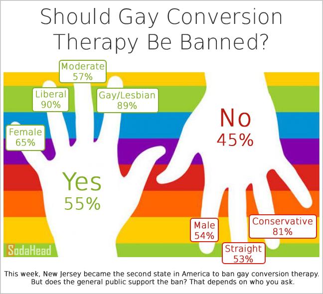 conversion therapy - photo #18