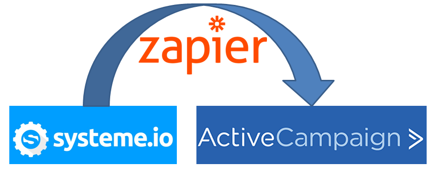 Zapier - Systeme.io - Active Campaign