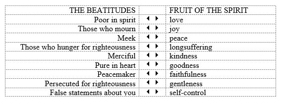 Image result for AN INTRODUCTION TO THE FRUITS OF THE SPIRIT""