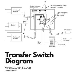 Go Power 30 Amp Transfer Switch