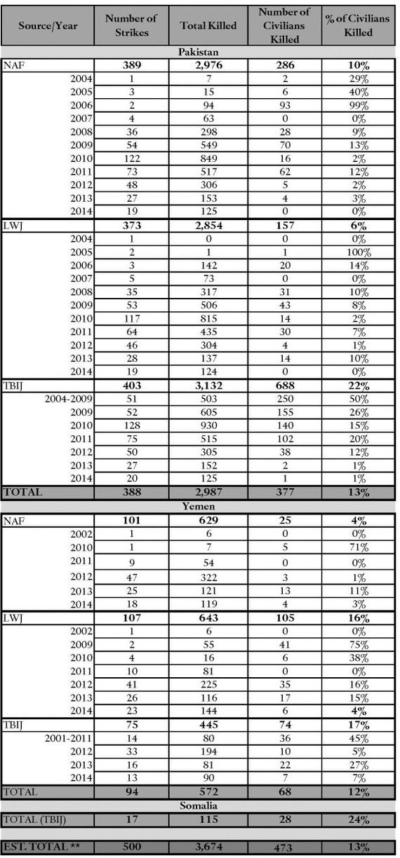 Robin Aran avec 25/% LAINE 400 g Boules Choix de Nuances Bargain dernières pour effacer