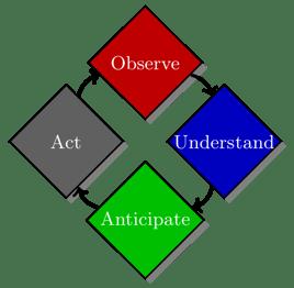 Are you practicing situational awareness?