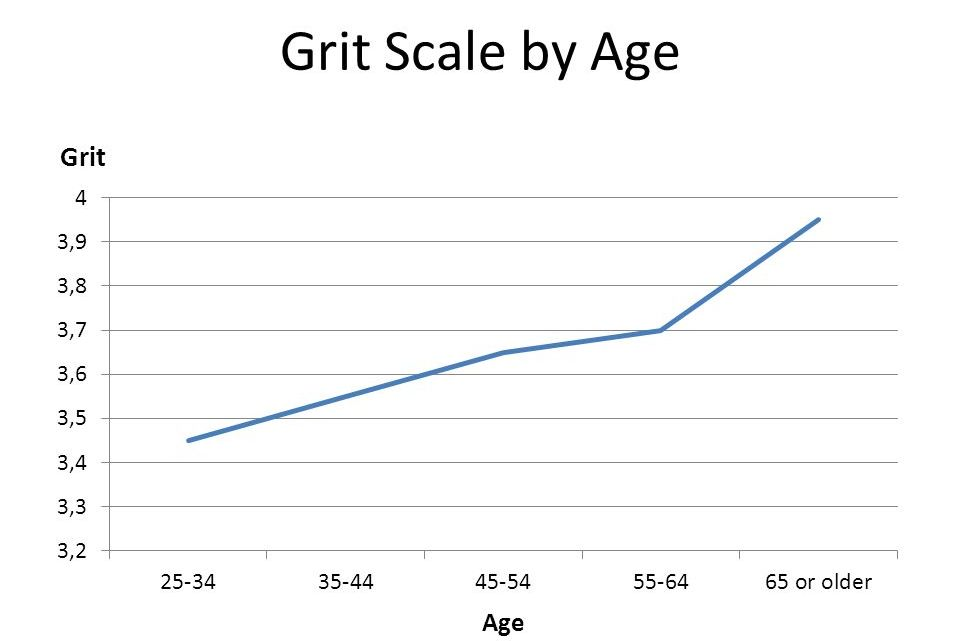 Do we get grittier with age?