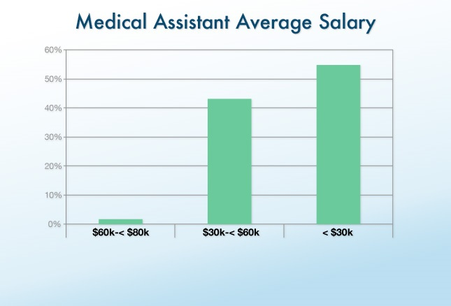 Medication Aide Rate Certified Pay