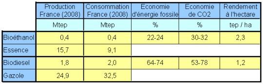 biocarburant agrocarburant