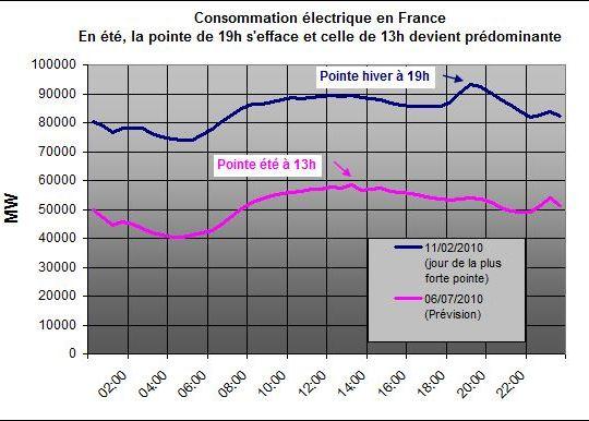 cosommation électrique France