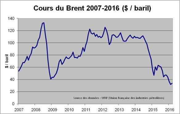 Brent 2007-2016