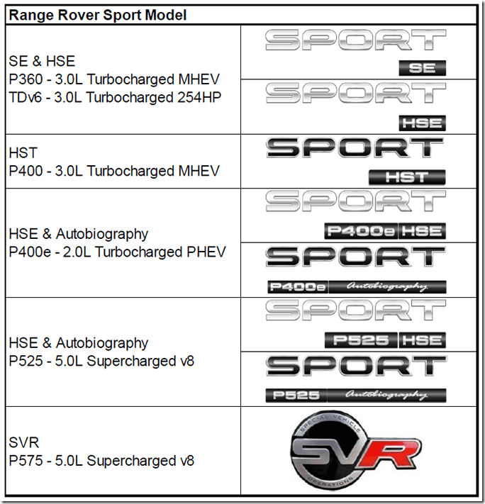 2020-L494-Range-Rover-Sport-Badging