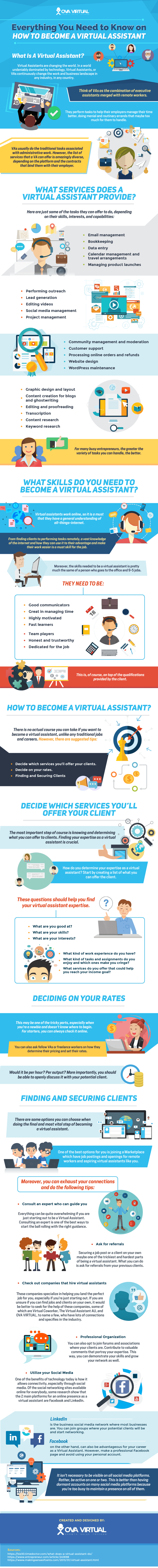 Everything You Need to Know on How to Become a Virtual Assistant