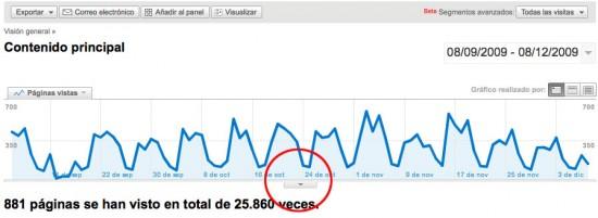 Anotaciones en los informes de Google Analytics