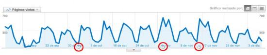 Marcas de anotaciones en los informes de Google Analytics
