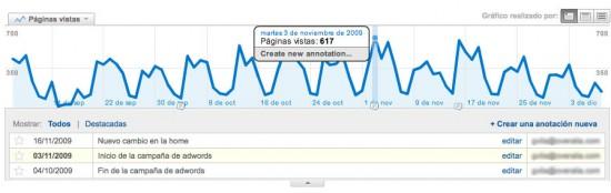 Visualización de anotaciones en Google Analytics