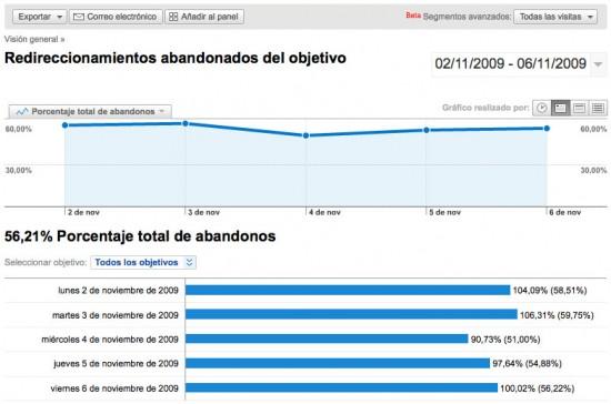 Redireccionamientos abandonados del objetivo Google Analytics