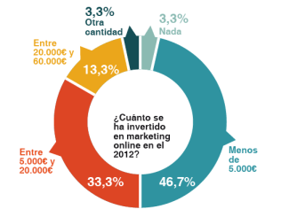 inversion marketing online 2012 - estudio visibilidad online Overalia