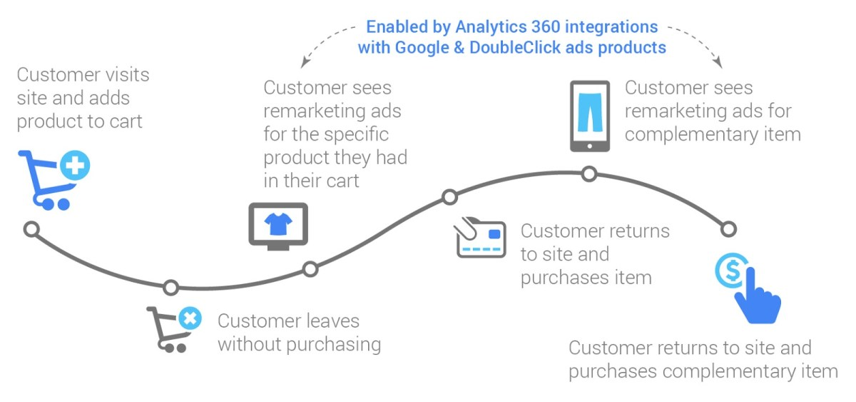 Integración de Google Analytics 360 con Double Click