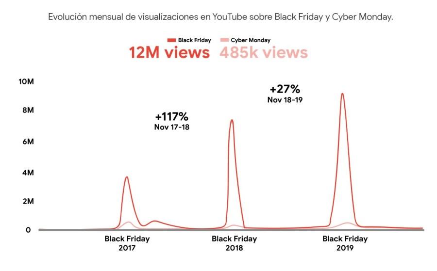 Visualizaciones en Youtube