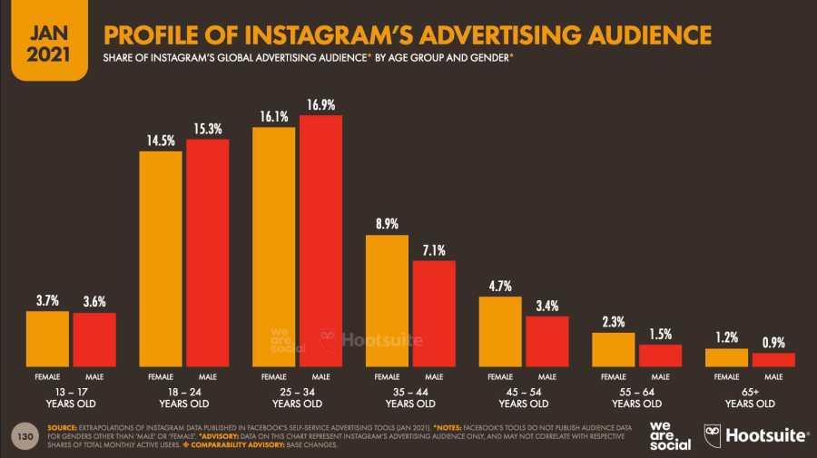 Datos demográficos de Instagram