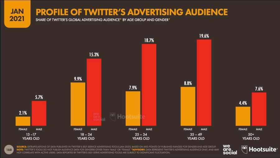 Datos demográficos de Twitter