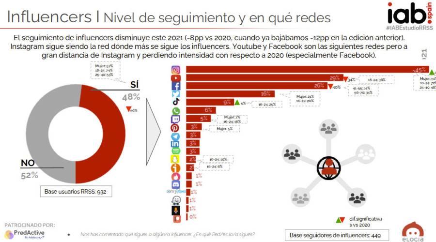 Seguimiento de influencers en redes sociales