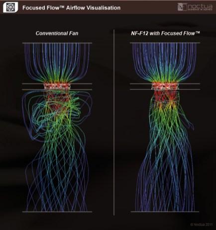 Noctua focused flow system