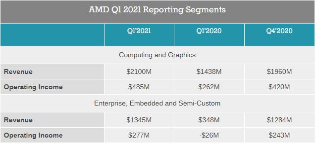 Выручка AMD