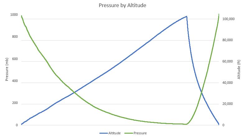 OLHZN-5 Pressure vs. Altitude
