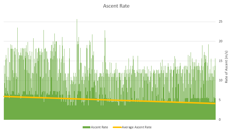 OLHZN-6 Measured Ascent Rate