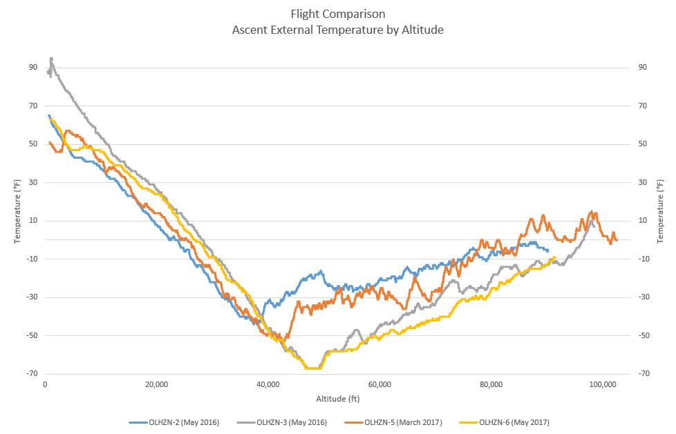 Ascent Temperature by Altitude   Flight Comparison
