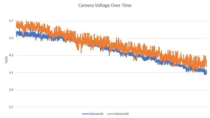 OLHZN-6 Camera Battery Voltage