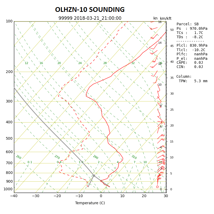 OLHZN-10 Weather Balloon Sounding Skew-T log-P Graph