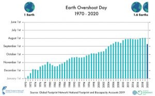 Past Earth Overshoot Days chart