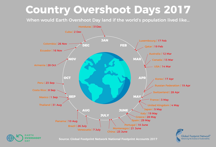 Graphic from Overshoot Day giving country dates.