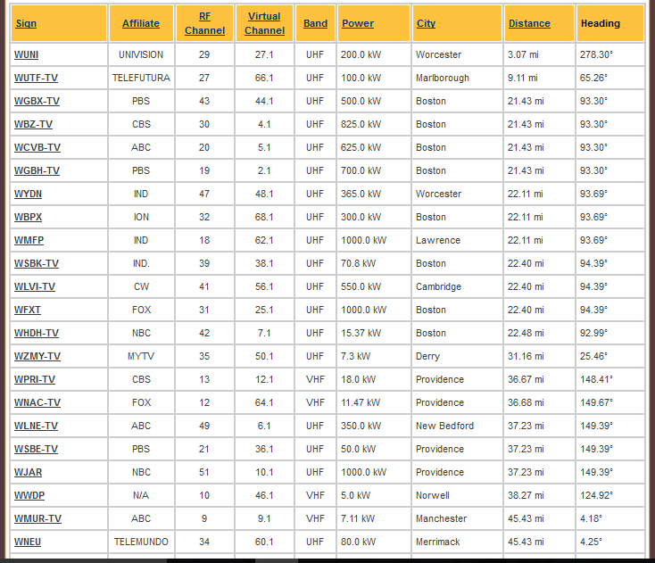 Antenna channel list