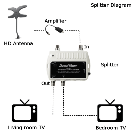 How to Split an Over The Air Antenna Signal to Multiple TV's  Over The Air Digital TV