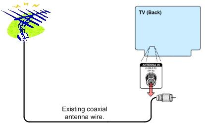 OTA antenna diagram