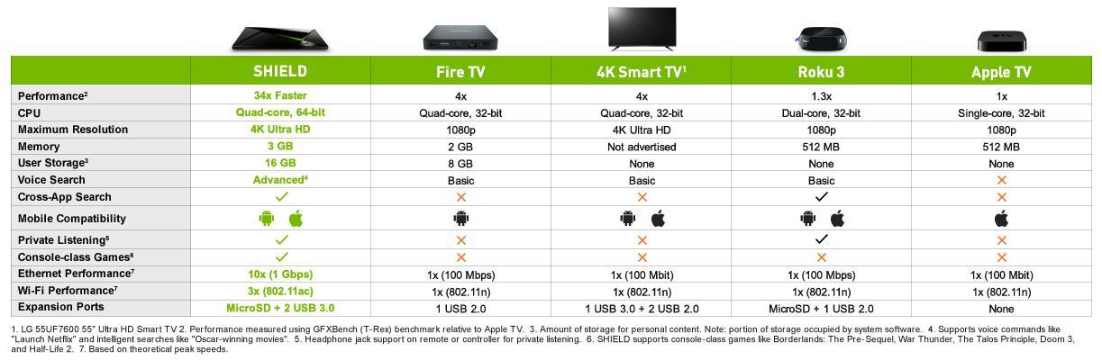 Nvidia Shield review comparision