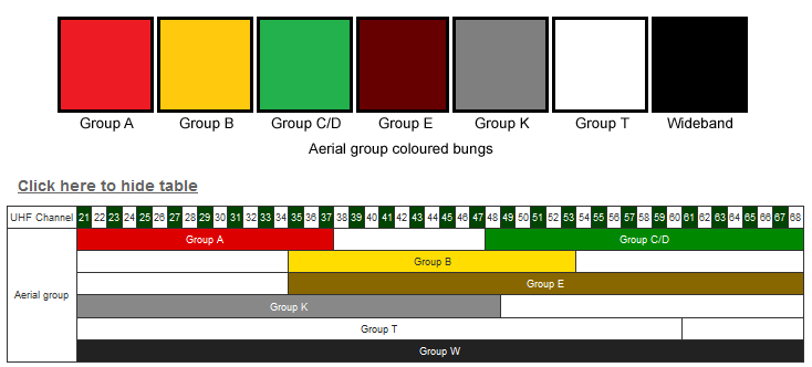 Aerial color guide