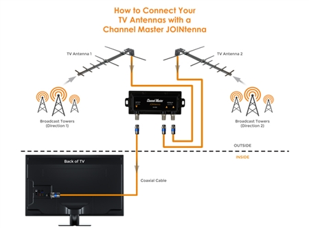 antenna hook up to tv