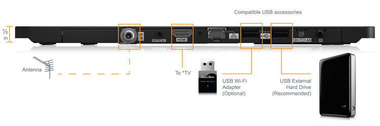 channel master DVR back